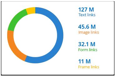 công cụ phân tích backlink