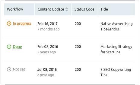 đánh giá nội dung trang website